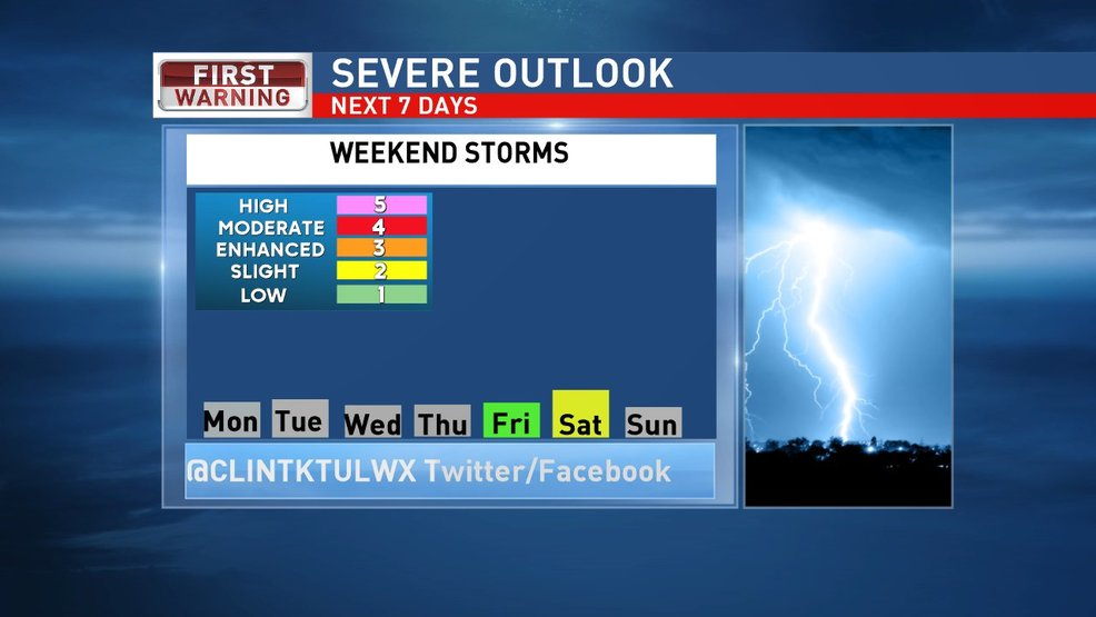 Severe outlook this week: Calm through the week, storms by Sunday