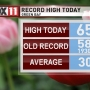Wednesday was the warmest winter day on record