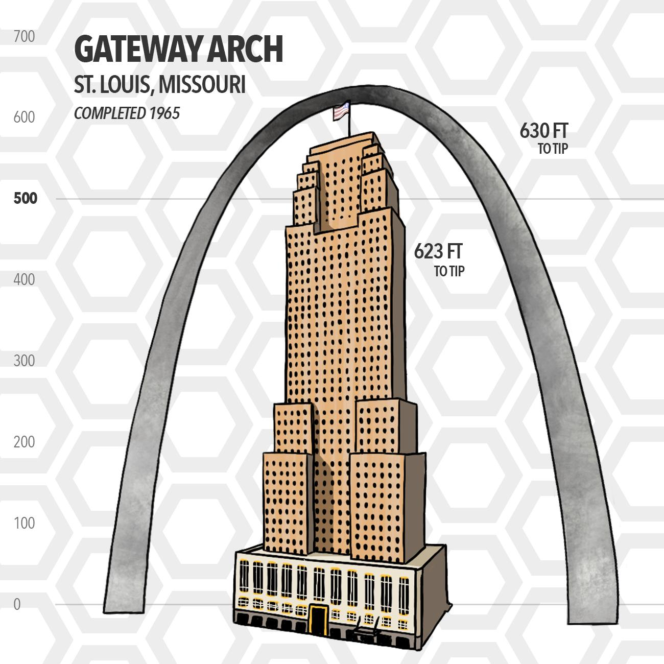 The Gateway Arch in St. Louis, Missouri is barely taller than the Carew Tower to its tip. Much like Carew, the Arch features an observation deck that's open to the public, though it's enclosed (unlike Carew's observation deck). It was completed 35 years after Carew. (Source: SkyscraperCenter.com) / Image: Phil Armstrong // Published: 5.15.19