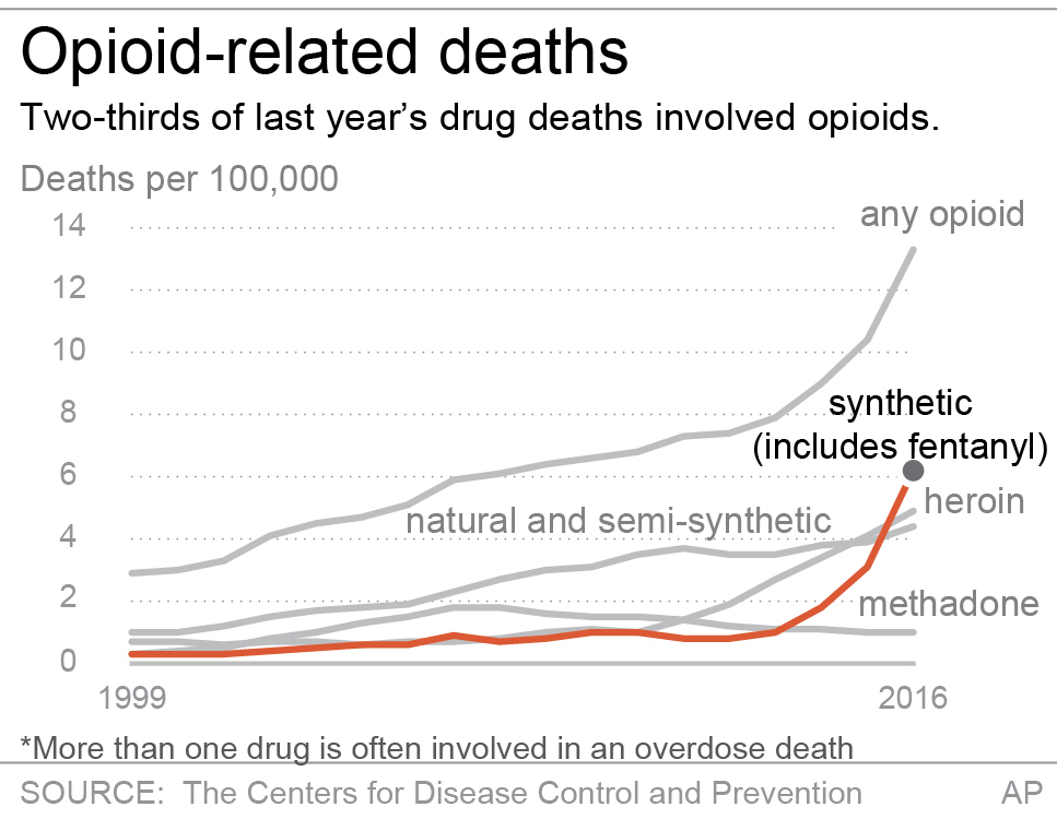 Two-thirds of last year's drug deaths involved opioids. (AP)