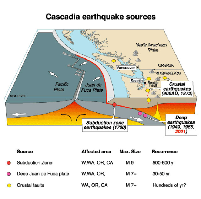 USGS - Cascadia Subduction Zone