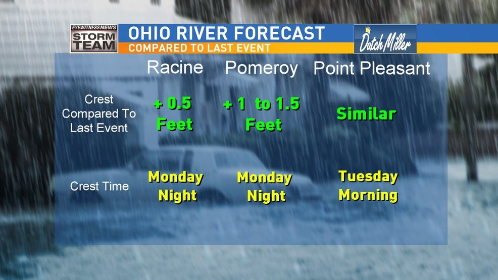 More Flooding This Weekend, Especially Near The Ohio River