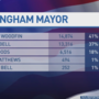 Bell, Woodfin to face off in Birmingham mayoral runoff election