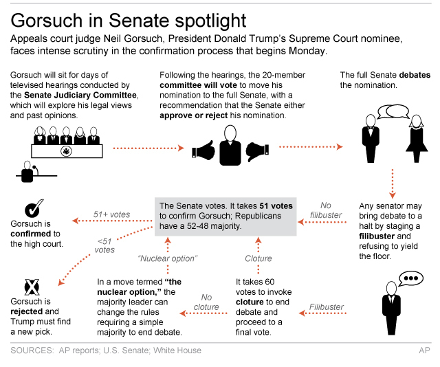 Graphic shows process for confirming Supreme Court nominee Neil Gorsuch. (The Associated Press )