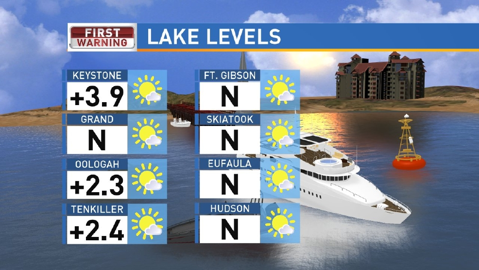 Latest Lake Levels