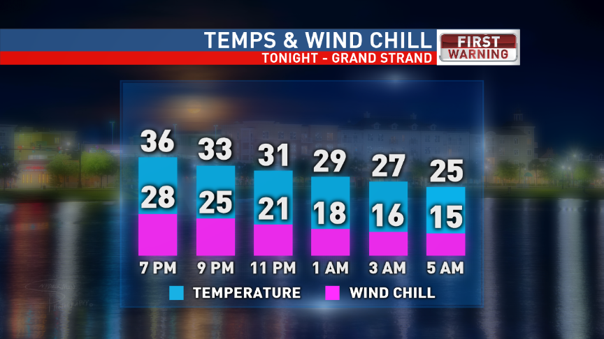 Grand Strand Temperatures and Wind Chills